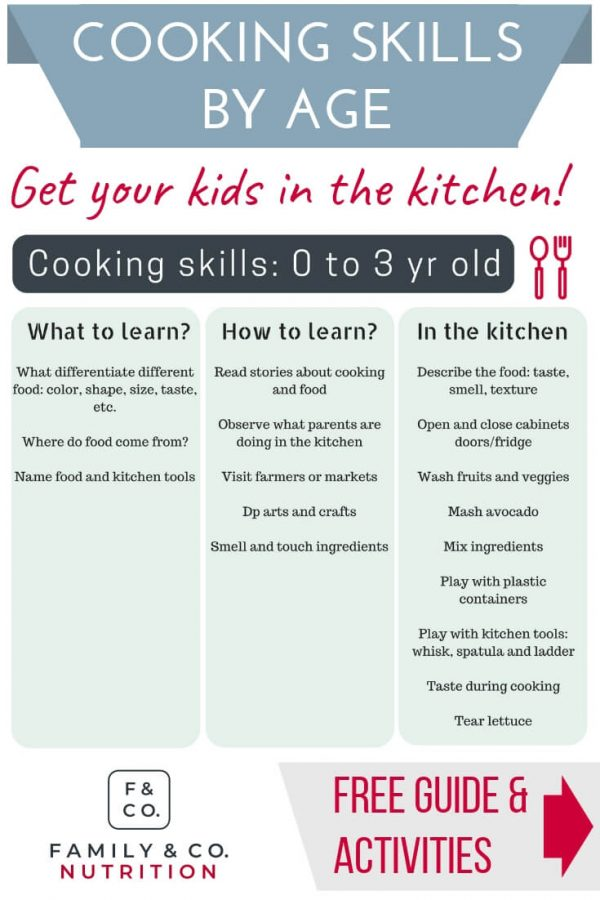 I always wondered how to get my toddler to start helping me cook in the kitchen. I found it was EASIER than I thought with this handy breakdown of tasks, recipes, and activities by age! #KidsCooking #EasyKidsRecipes #ToddlerFoodActivities #KidsCookingInTheKitchen