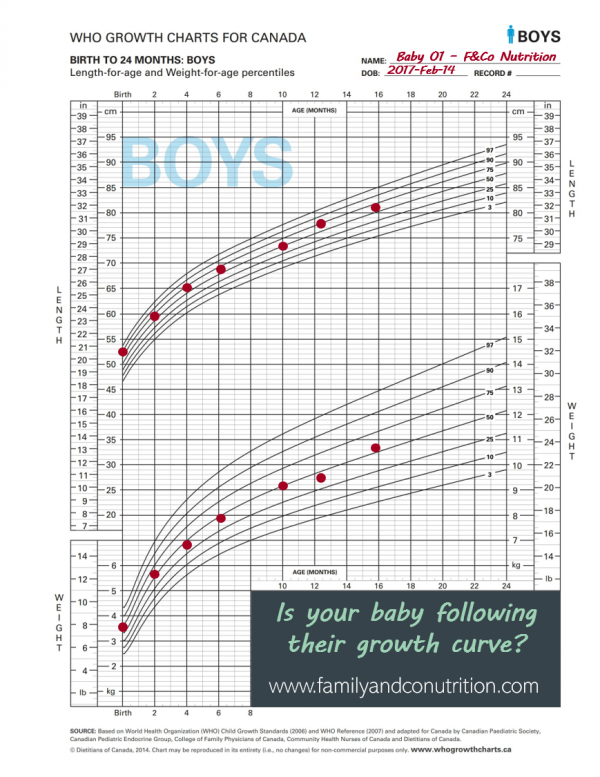 Example of a normal growth curve